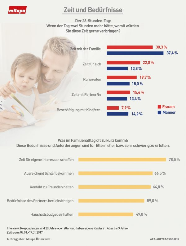 AT: Milupa-Studie zeigt: Österreichs Eltern engagieren sich außergewöhnlich stark für das Wohl ihrer Kinder