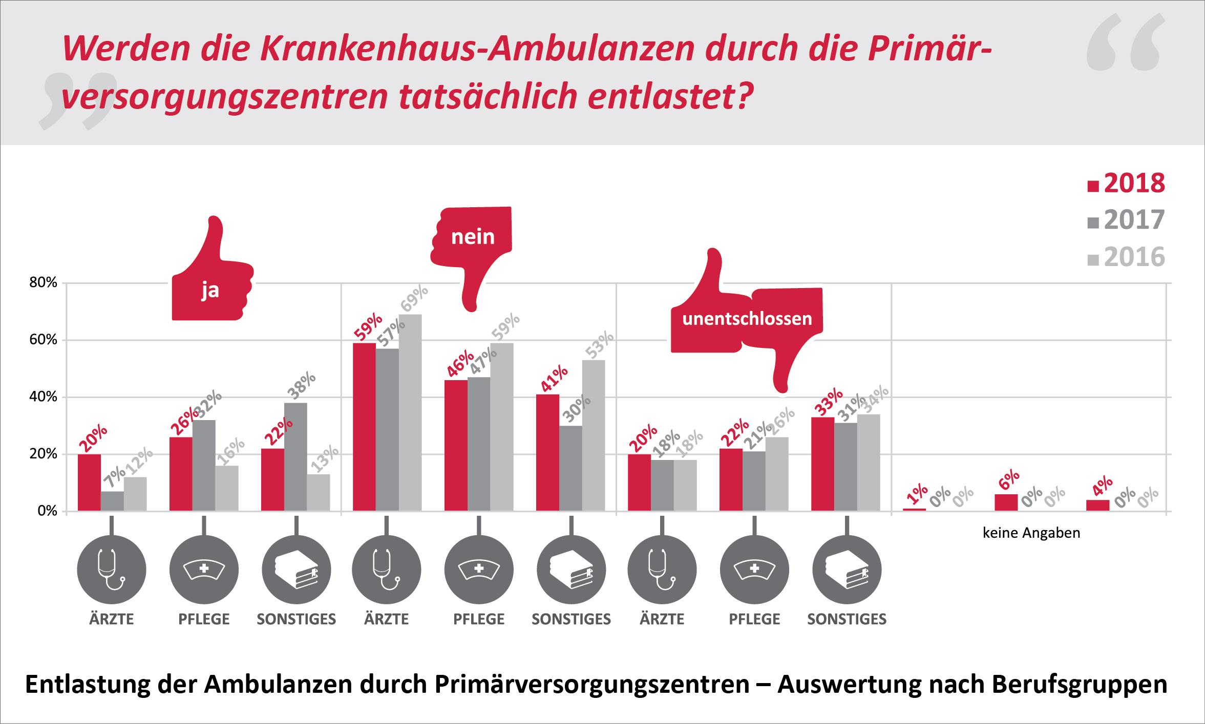 Entlastung der Ambulanzen durch PrimŠrversorgungszentren Ð Auswertung nach Berufsgruppen
