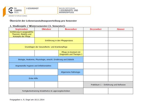 Abb. 2 Lehrveranstaltungsverteilung 1. Semester